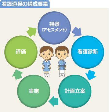図:看護過程の構成要素