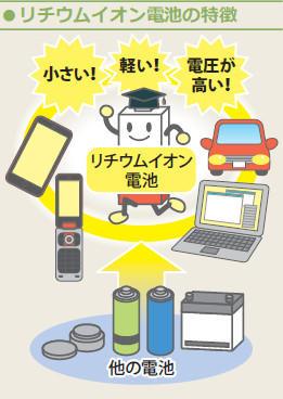 リチウムイオン電池の特徴
