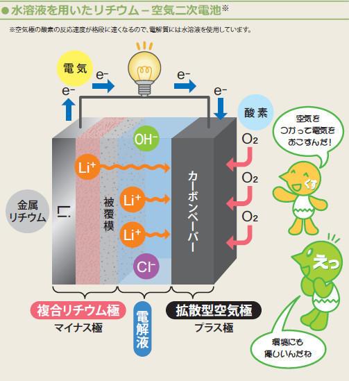 水溶液を用いたリチウム-空気二次電池
