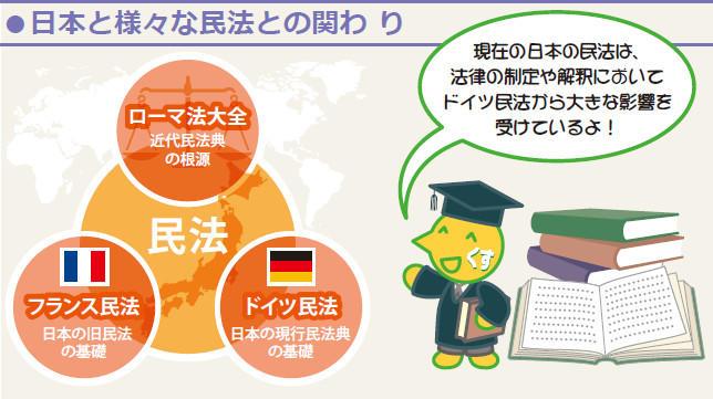 図:日本と様々な民法との関わり