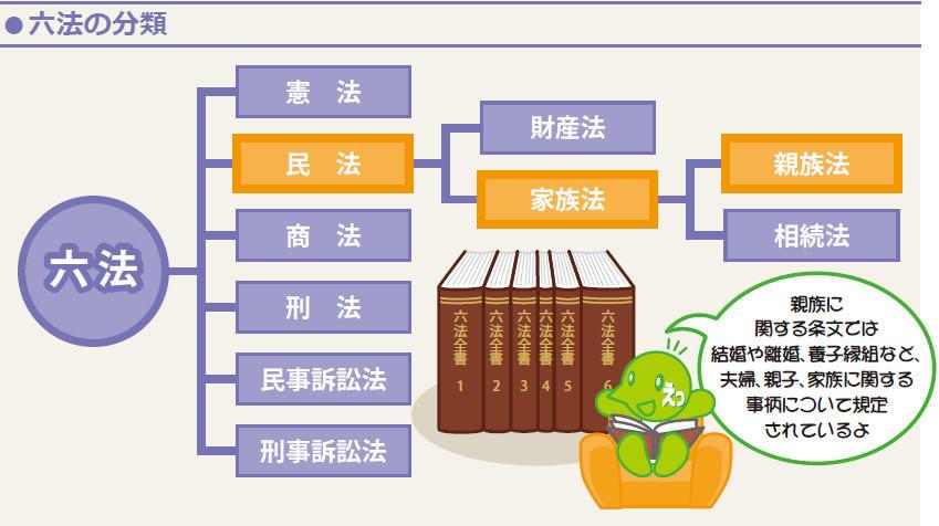 図:六法の分類