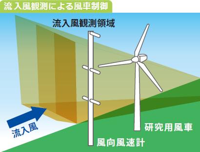 図:流入風観測による風車制御