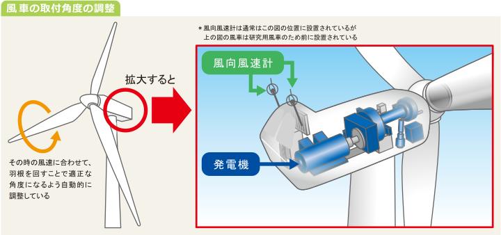 図:風車の取付角度の調整
