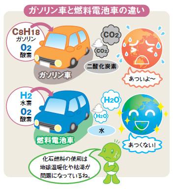 説明図:ガソリン車と燃料電池車の違い