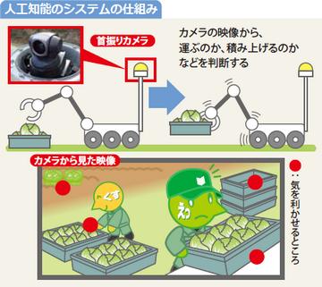 図:人工知能のシステムの仕組み