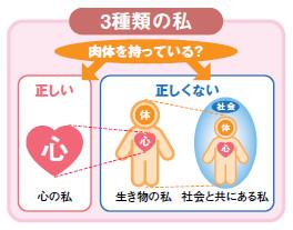 説明図:3種類の私