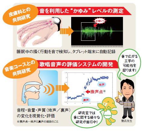 説明図:音を利用した「かゆみ」レベルの測定、歌唱音声の評価システムの開発