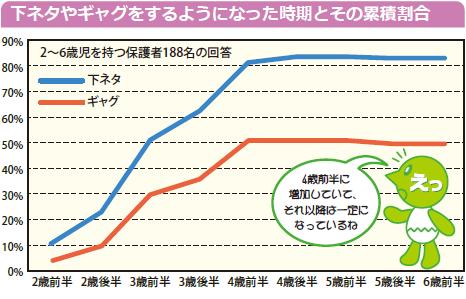 グラフ:下ネタやギャグをするようになった時期とその累積割合