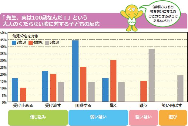 グラフ:「 先生、実は100歳なんだ!」という大人のくだらない嘘に対する子どもの反応