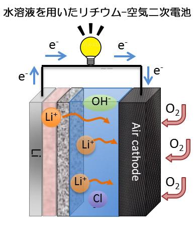 リチウムイオン空気二次電池1
