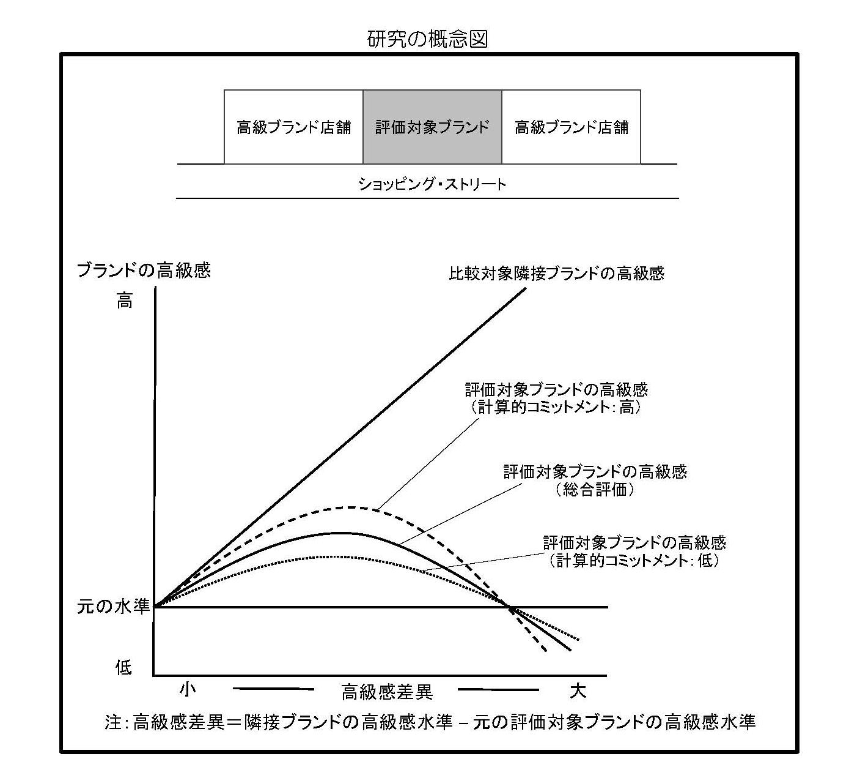 研究の概念図