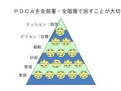 S20091023_PDCA.jpg