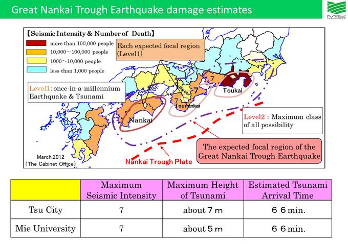 Great Nankai Trough Earthquake damage estimates