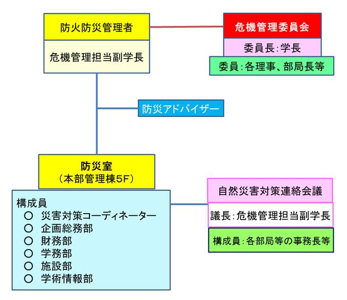 平常時の組織体制図