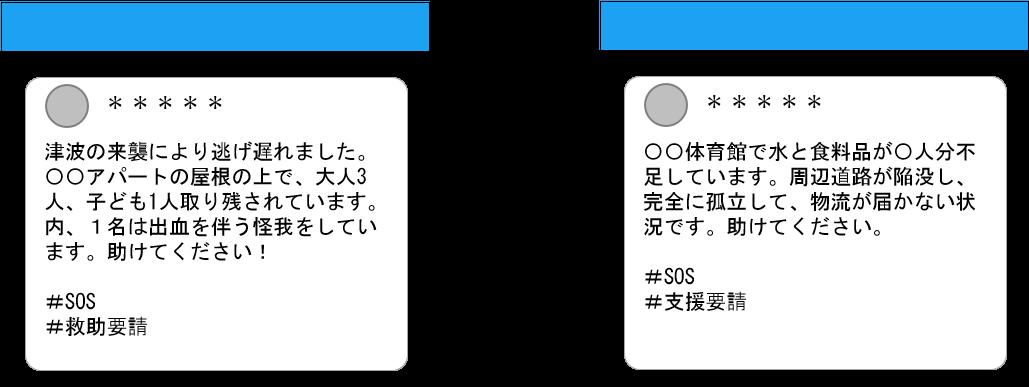 SNSの利用法