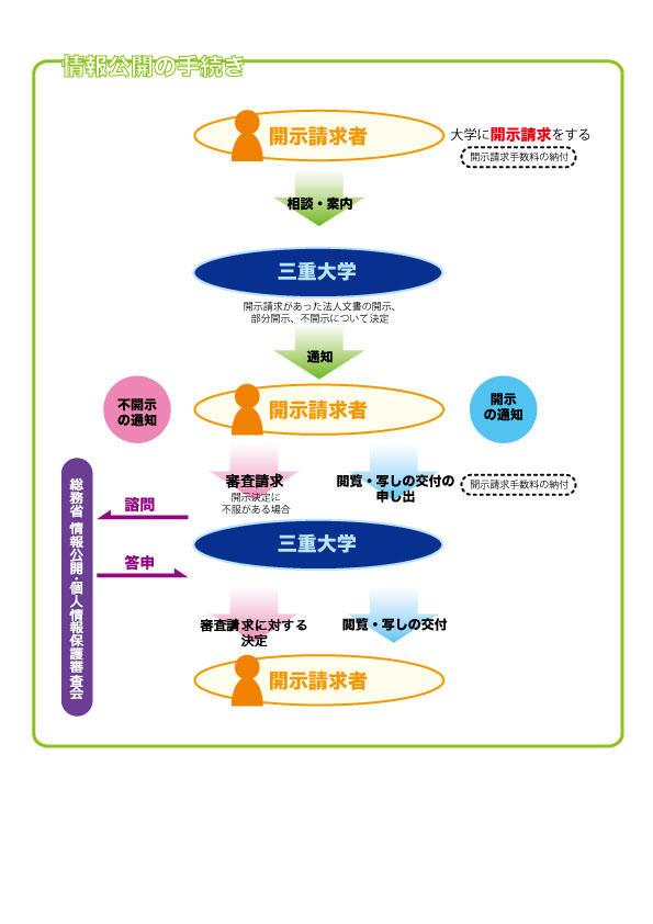 [図]情報公開の手続きの流れ