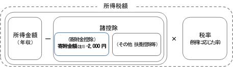 所得控除図.png