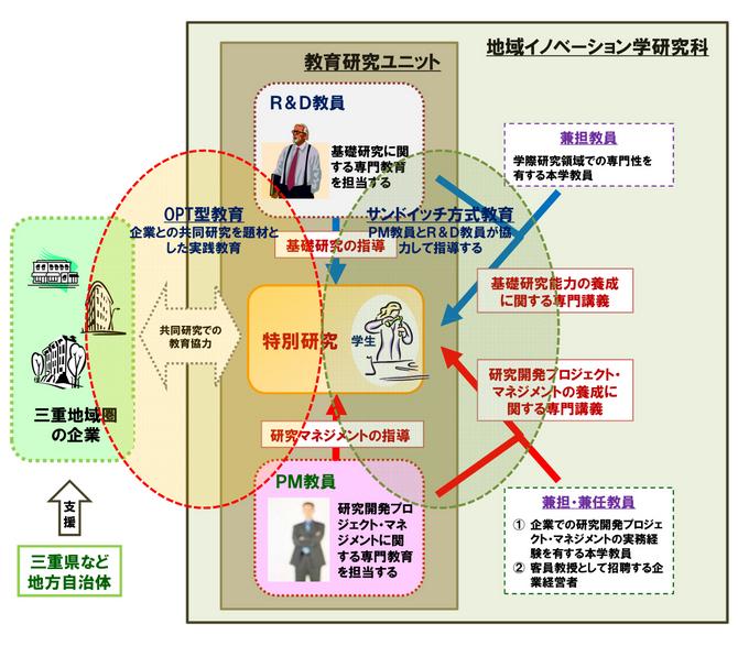 図:本研究科におけるOPT型教育とサンドイッチ方式による学生教育の特色
