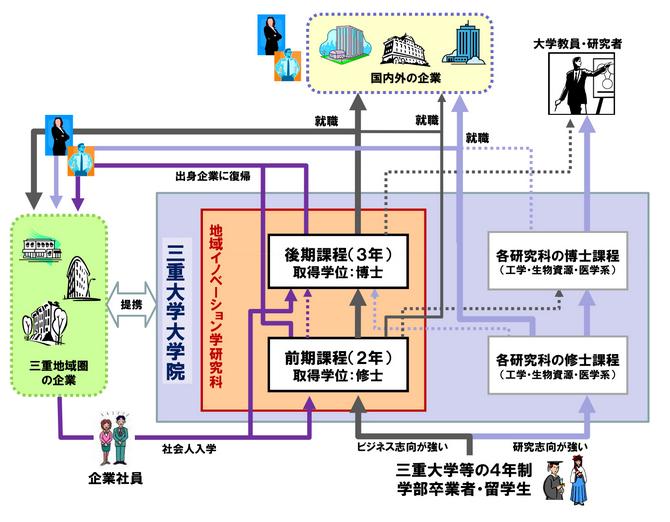 図:本研究科に受け入れる学生像と修了者の進路